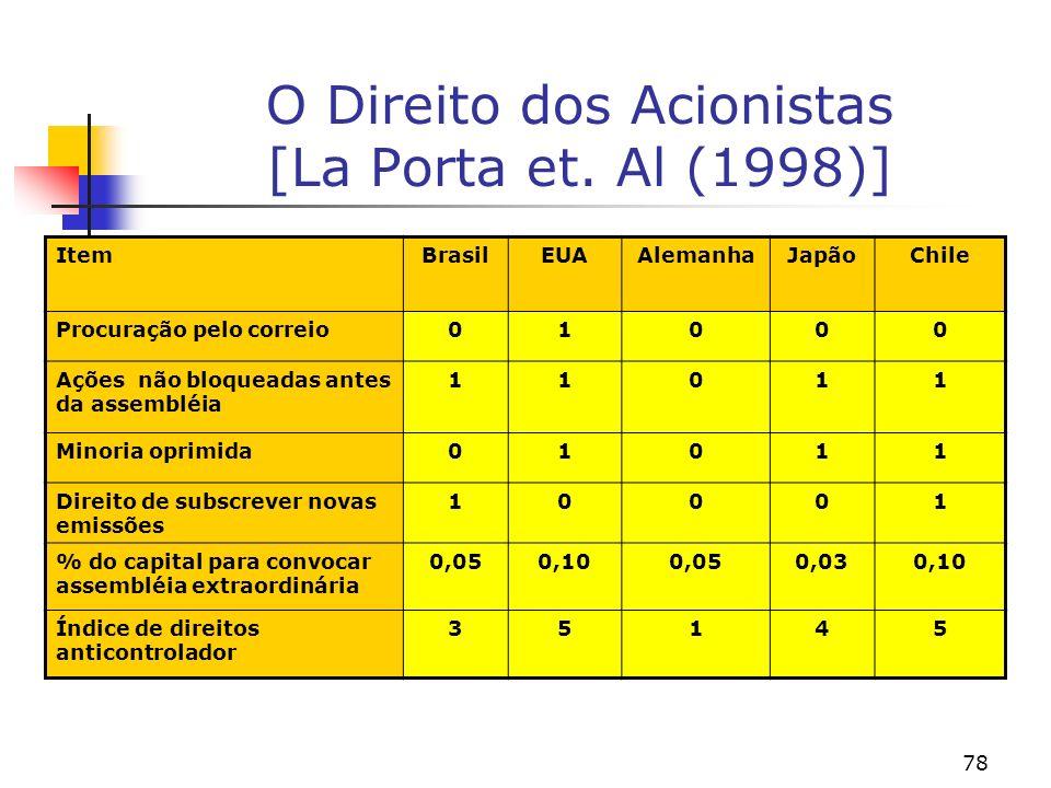 O Direito dos Acionistas [La Porta et. Al (1998)]